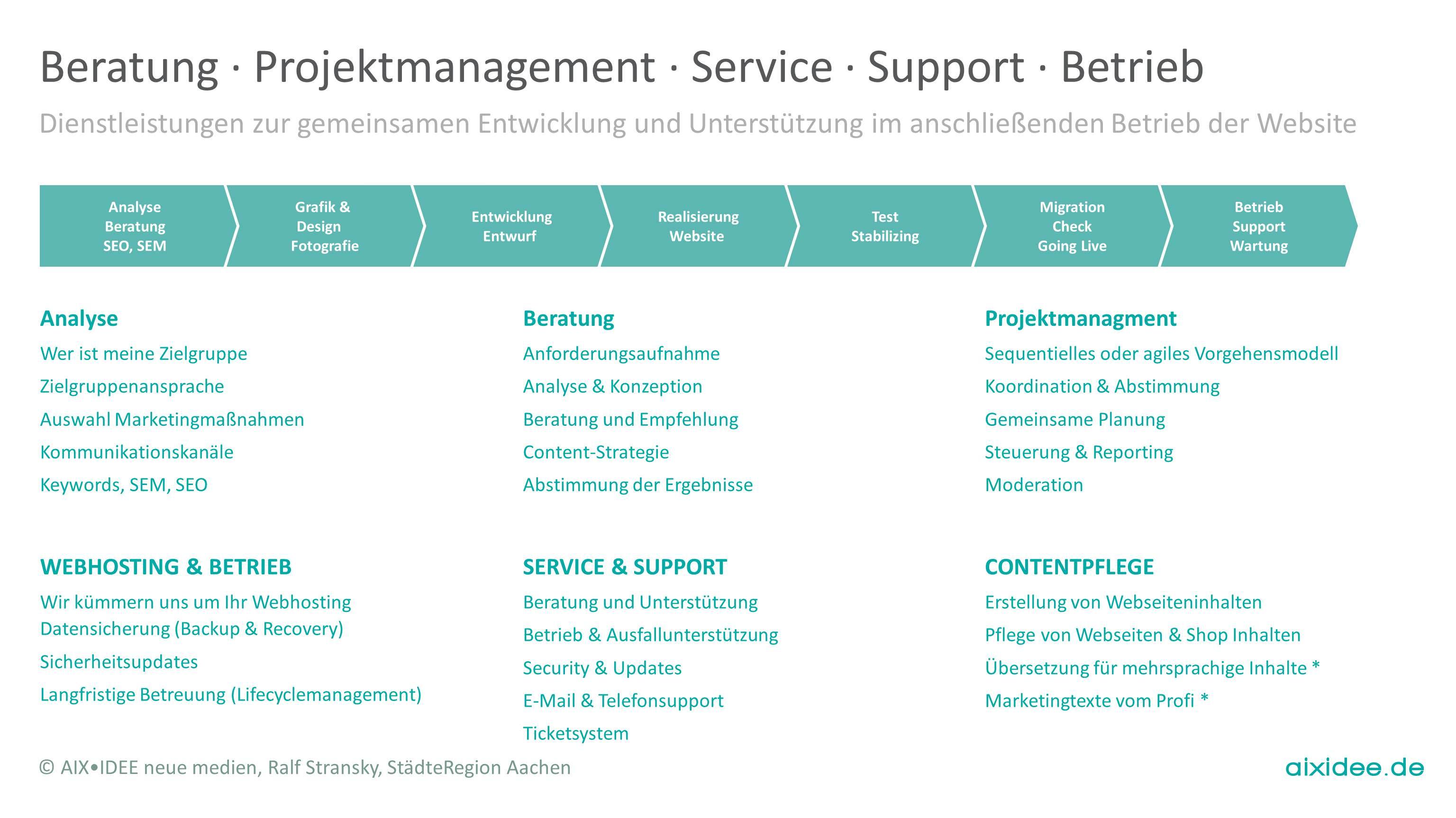 Dienstleistungen zur gemeinsamen Entwicklung und Unterstützung im anschließenden Betrieb der Website